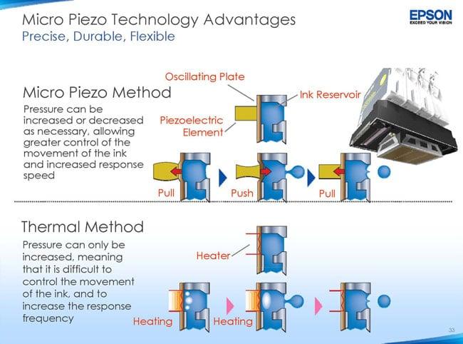 Đầu in Micro Piezo hoạt động theo cơ chế dùng áp suất cơ học để đẩy các giọt mực in lên giấy